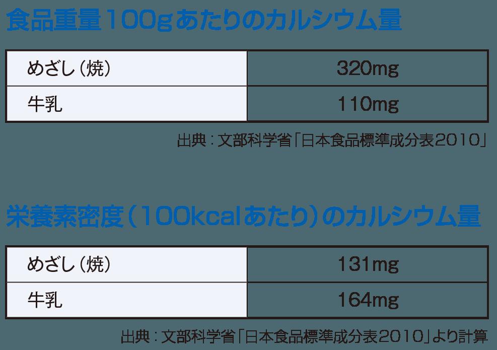 食品重量100gあたりのカルシウム量