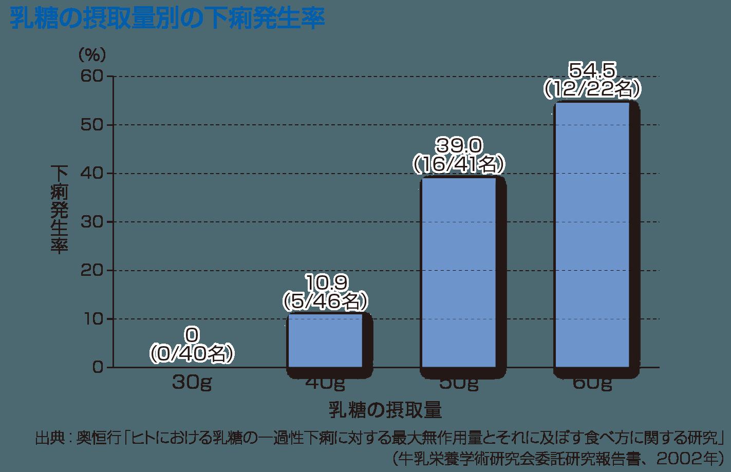 乳糖の摂取量別の下痢発生率