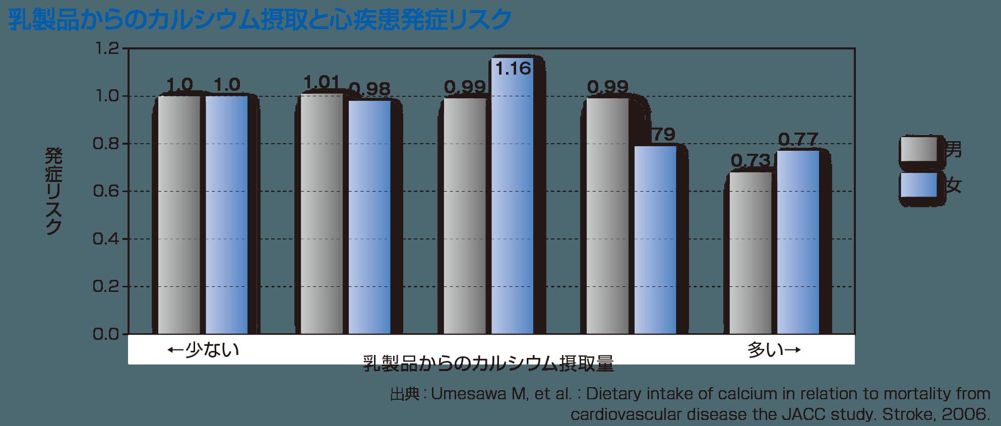 70歳時の牛乳飲用習慣別10年間の生存率