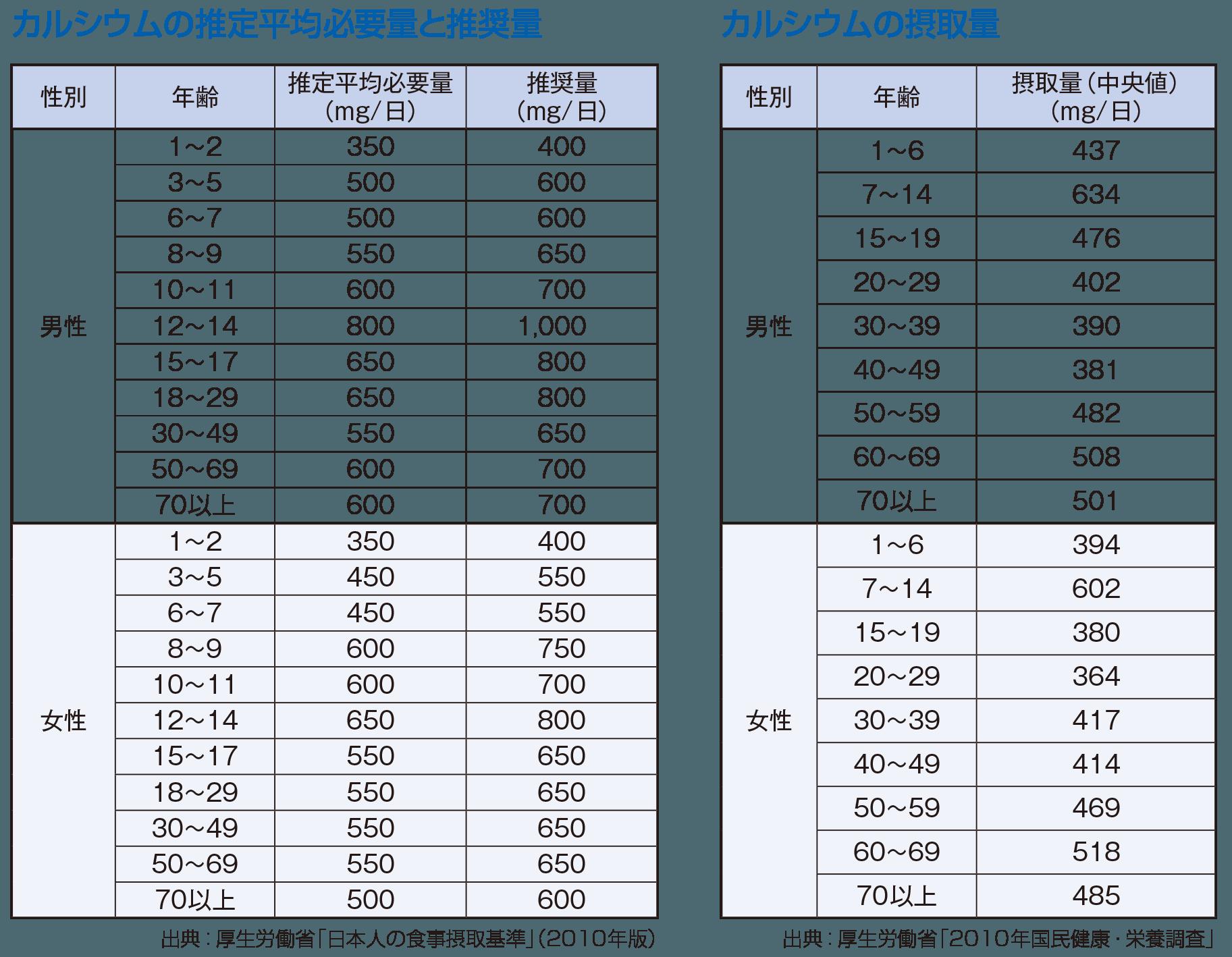 カルシウムの推定平均必要量と推奨量