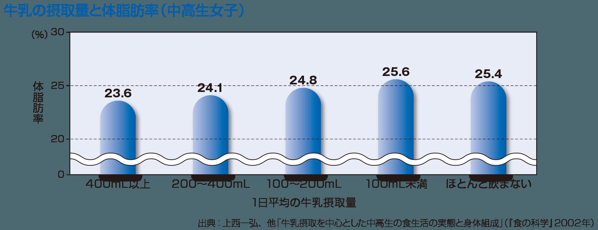 牛乳の摂取量と体脂肪率(中高生女子)