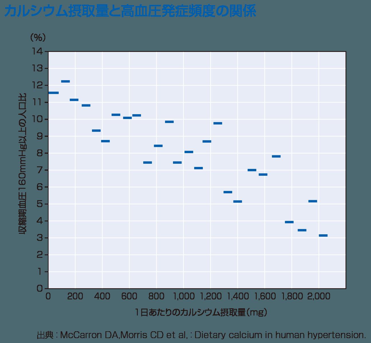 カルシウム摂取量と高血圧発症頻度の関係