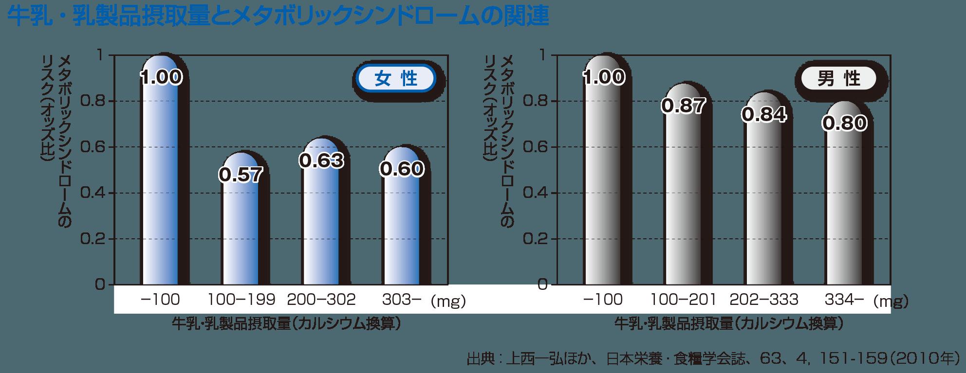 牛乳・乳製品摂取量とメタボリックシンドロームの関連